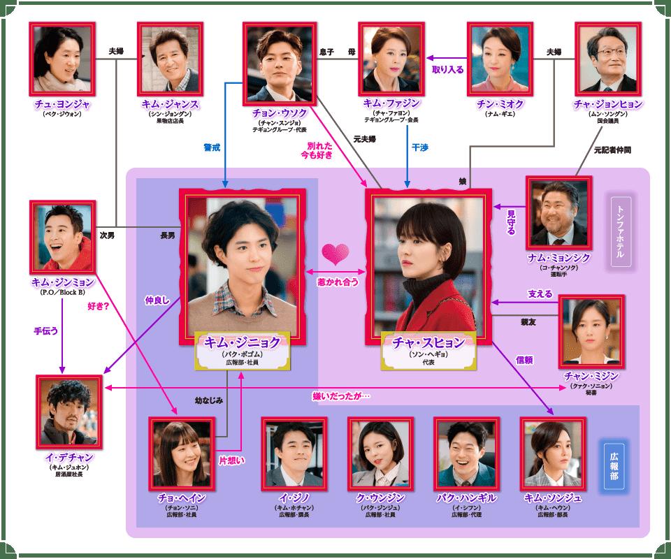 韓国ドラマ「ボーイフレンド」相関図